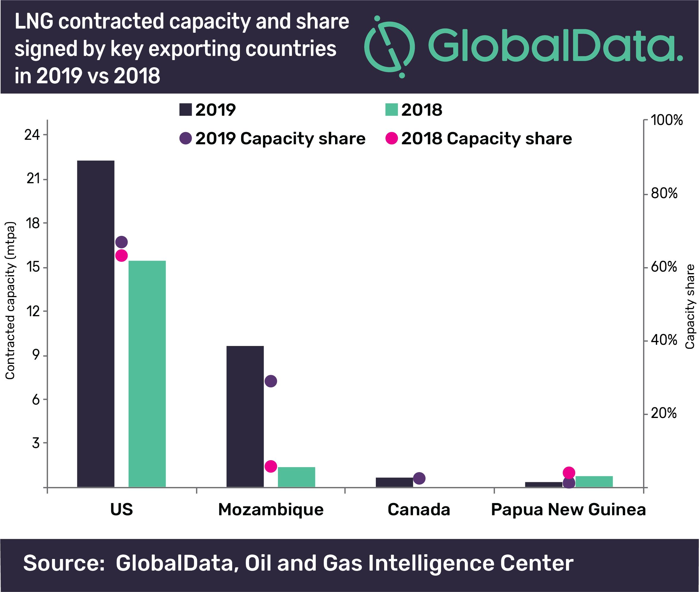 Wielkość kontraktów długoterminowych, zawartych przez producentów z różnych krajów, źródło: GlobalData