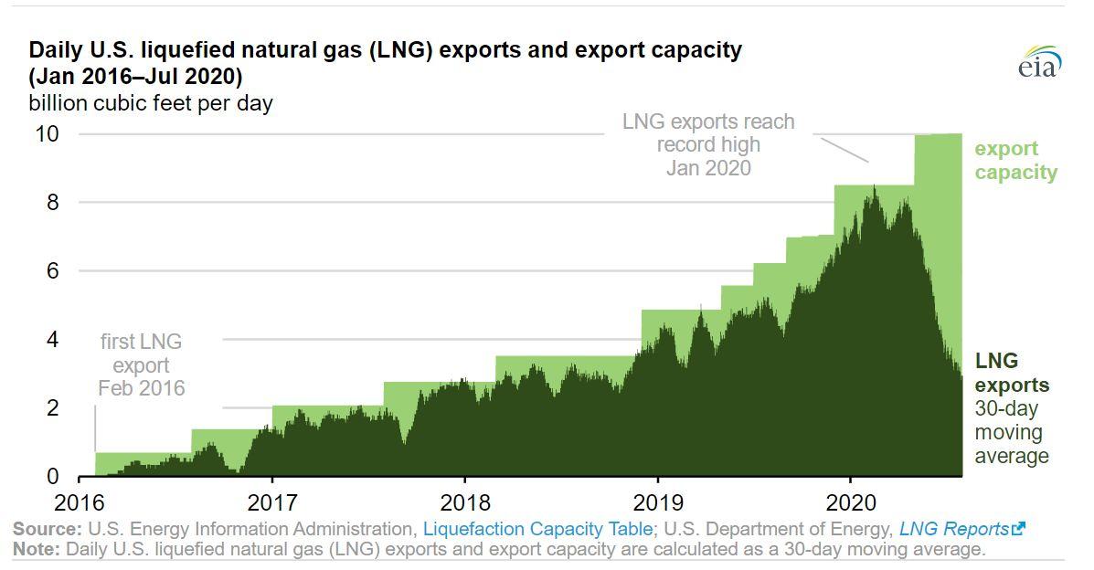 USA: moce wysyłkowe LNG i ich wykorzystanie (eia.gov)