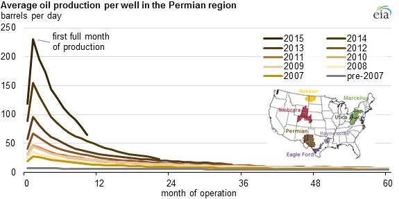 Spadek wydobycia ropy z odwiertu (grafika EIA Administracja Energetyczna USA)