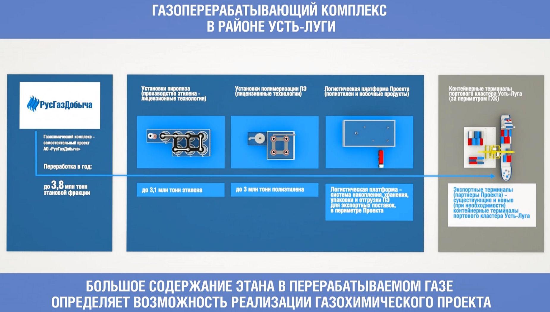 Instalacja polietylenu (źródło: www.baltlng.ru)
